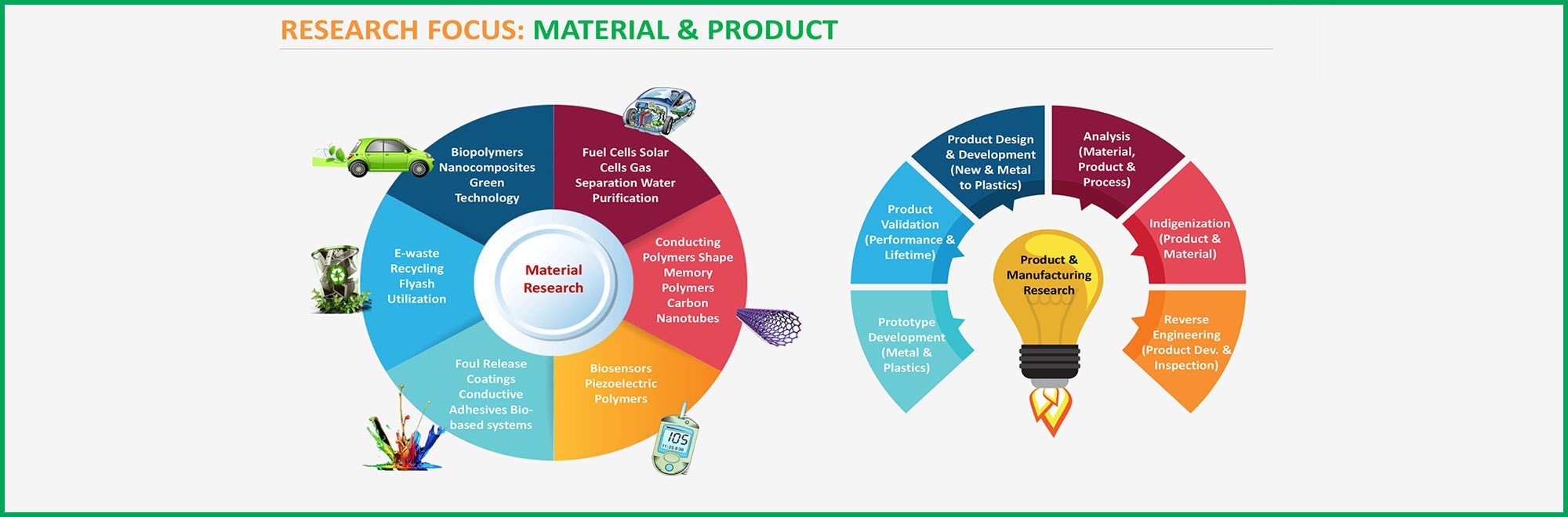 RESEARCH FOCUS: MATERIAL & PRODUCT