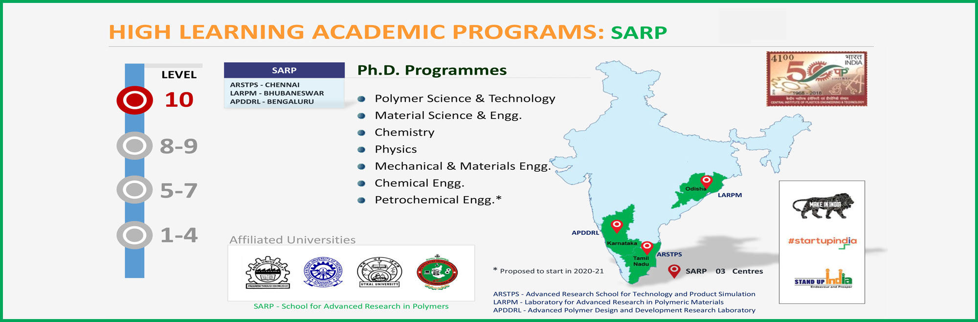 HIGH LEARNING ACADEMIC PROGRAMS: SARP
