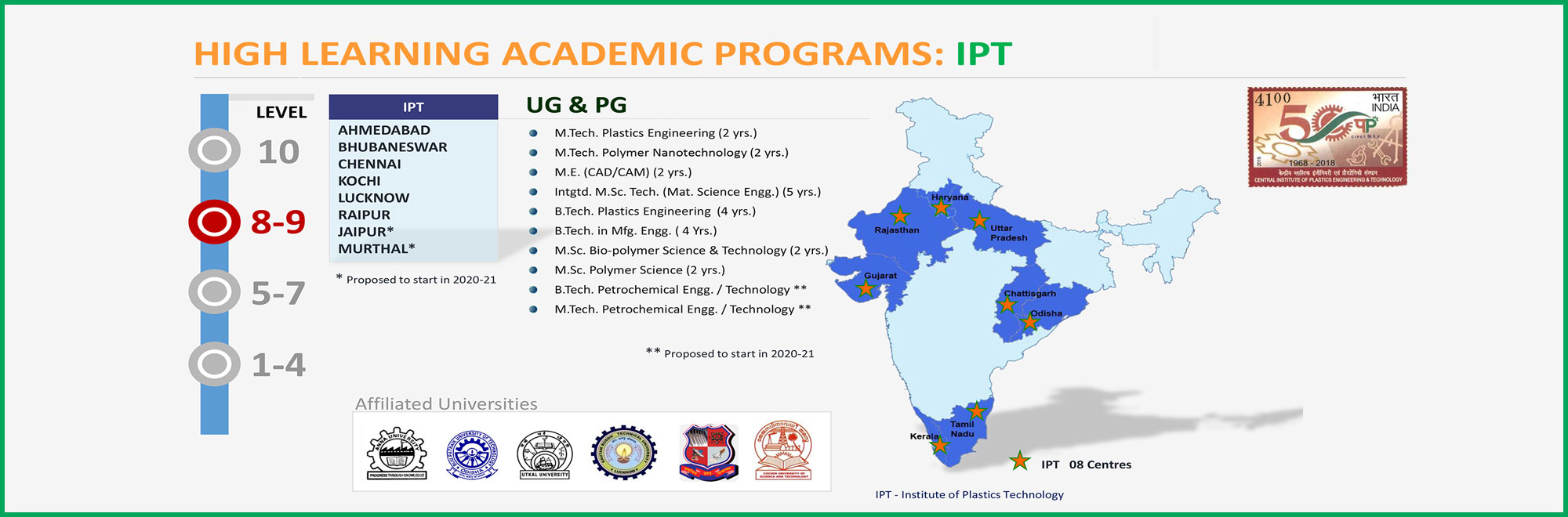 HIGH LEARNING ACADEMIC PROGRAMS: IPT