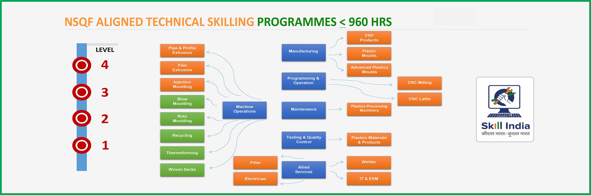 NSQF ALIGNED TECHNICAL SKILLING PROGRAMMES <= 960 HRS